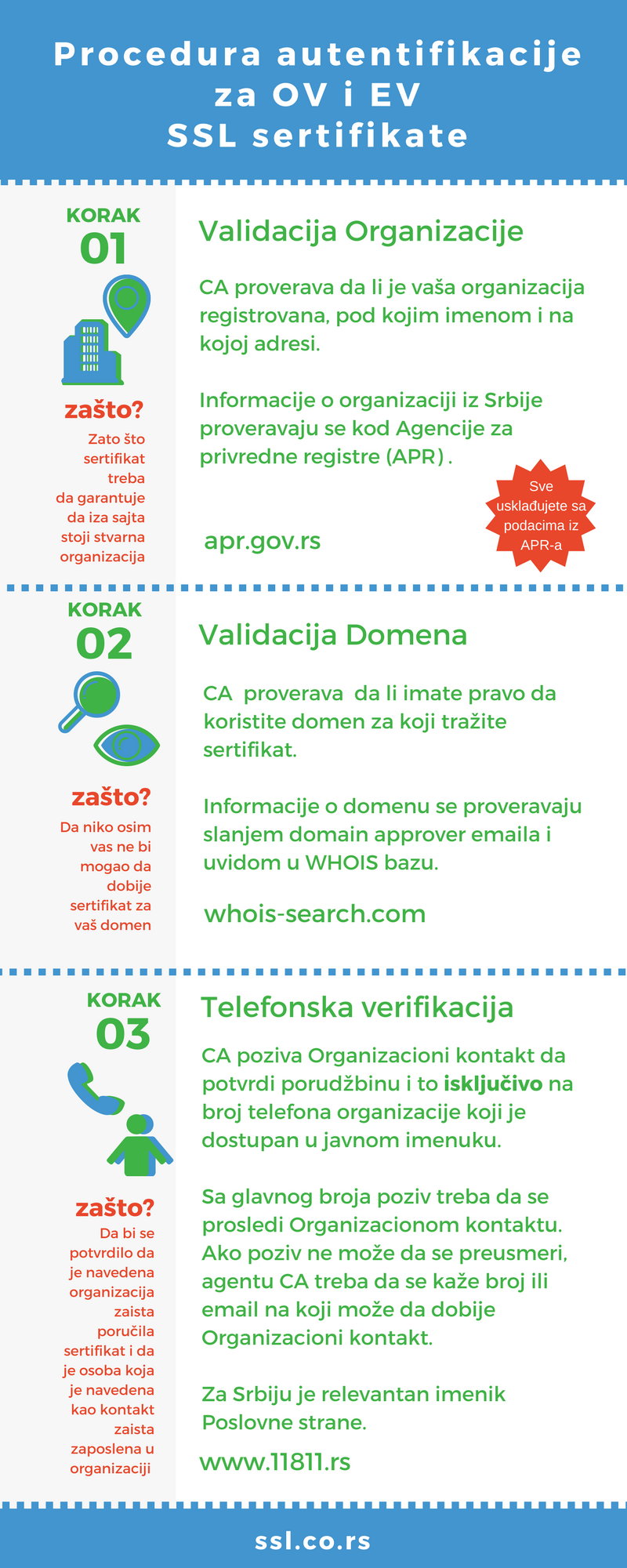 Infografik procedura SSL autentifikacije