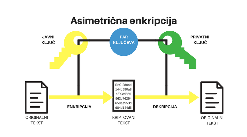 Asimetrična enkripcija