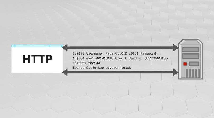 HTTP protokol