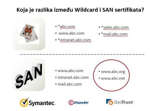 ralika između wilcard i SAN ssl sertifikata