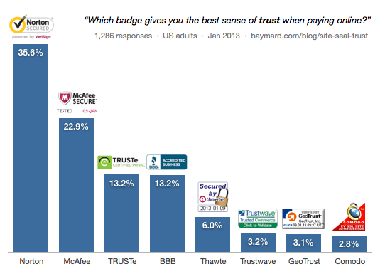 Most trusted SSL certificates