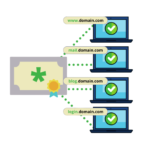 Wildcard SSL sertifikat